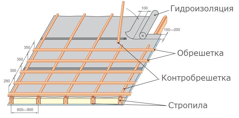 obreshetka-pod-metallocherepicu.png