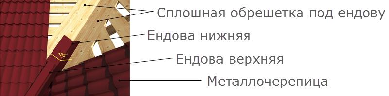 obreshetka-pod-torcevyu-endony.png