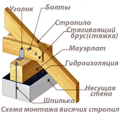 visyachie-stropila.jpg